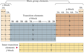 external image 350px-PTable_structure.png