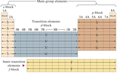 Para que y que es la tabla periodica megapost info taringa tabla peridica dividida en bloques urtaz Choice Image