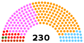 Current Structure of the Assembly of the Republic