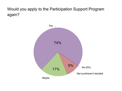 Participation Support survey reapply.png