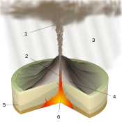 Plinian Eruption-numbers.svg