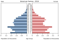 Population pyramid of American Samoa 2014.png