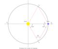 Positions points Lagrange plan ecliptique.png