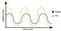Predator prey curve.png