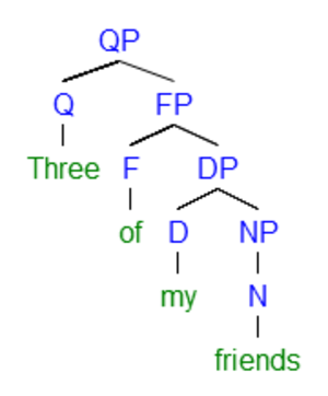 "Partitive - Syntactic tree of English partitive ""Three of my friends"" under a quantifier-based approach. Note that in a partitive, the noun is embedded in a DP and the preposition of is a functional element, i.e., without lexical content."