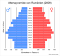 Romania population pyramid.png