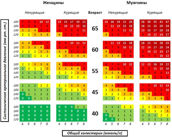 определение холестерина в крови алгоритм