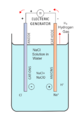 Salt electrolysis cell.png