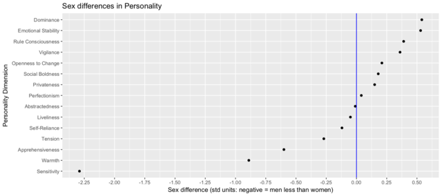 File:Sex differences in personality R png - Wikimedia Commons