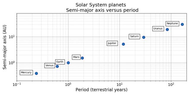 3. Keplersches Gesetz für die Planeten unseres Sonnensystems image source