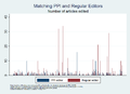 Summer of Research - Comparing PPI editors & regular editors by article count.png