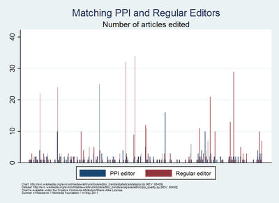 Summer of Research - Comparing PPI editors & regular editors by article count