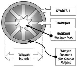 "Schools of Islamic theology - Four Spiritual Stations in Bektashiyyah: Sharia, tariqa, haqiqa, and the fourth station, marifa, which is considered ""unseen"", is actually the center of the haqiqa region. Marifa is the essence of all four stations."
