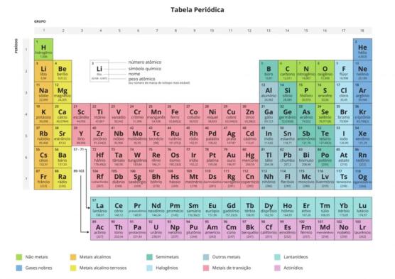 2b5c16500 A tabela periódica é uma disposição sistemática dos elementos químicos  ordenados por seus números atômicos