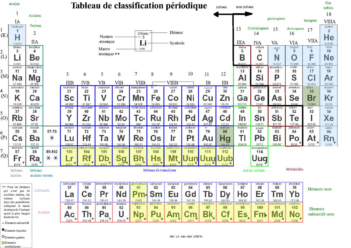 tableau de classification périodique