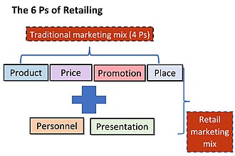 Marketing - Expanded marketing mix for retail