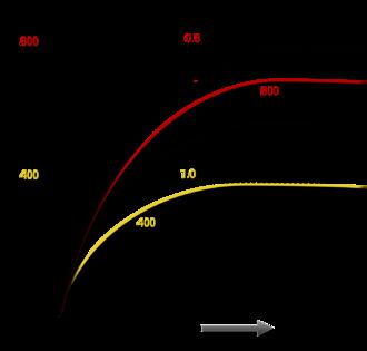 Tire load sensitivity - Tire load sensitivity