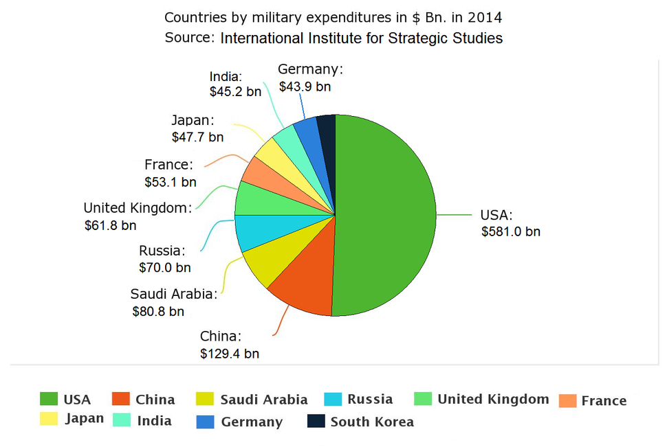 Top ten military expenditures in US$ Bn. in 2014, according to the International Institute for Strategic Studies