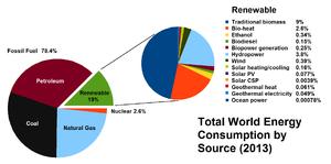 Energy mix - World energy mix in 2013