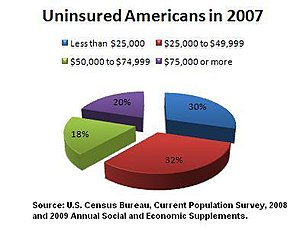 Health insurance coverage in the United States - Uninsured Americans in 2007, by income status