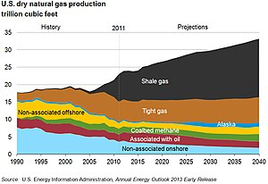 Shale gas in the United States - Shale gas production has grown rapidly in recent years, and is projected by the US EIA to increase further.