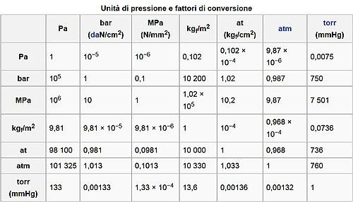 unità conversione pressione