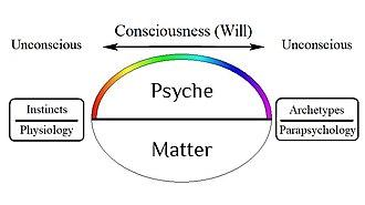 Unus mundus - Model of unus mundus according to C. G. Jung.