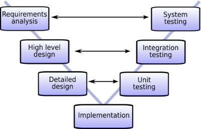 name two companies who have used waterfall model To explore how the waterfall model is used in the enterprise, here are some   cycle (sdlc) is a conceptual model, used in project management, to describe  the.