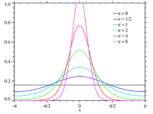 Von Mises distribution - Plot of the von Mises PMF