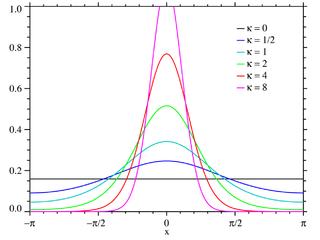 von Mises distribution Probability distribution on the circle