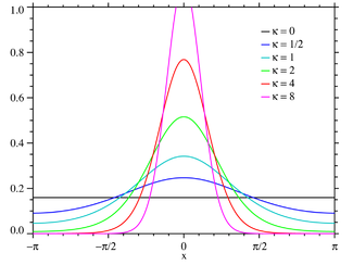 Plot of the von Mises PMF