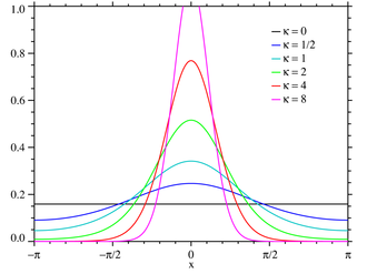 Von Mises distribution - Plot of the von Mises PMF