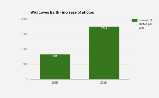 WLE Serbia 2016 - increase of photos srp.png