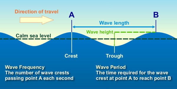 Water wave diagram