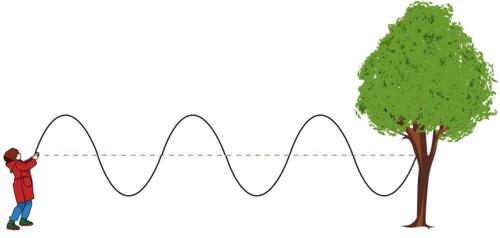 Wave Motion Definition For Kids