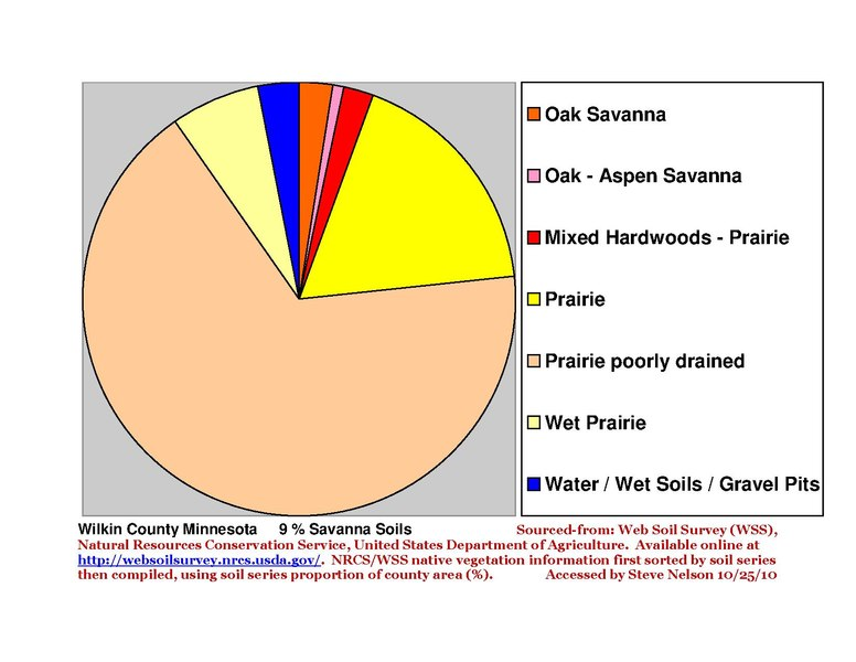 File:Wilkin County Pie Chart New Wiki Version.pdf