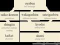 Yakuza hierarchy-ms.png