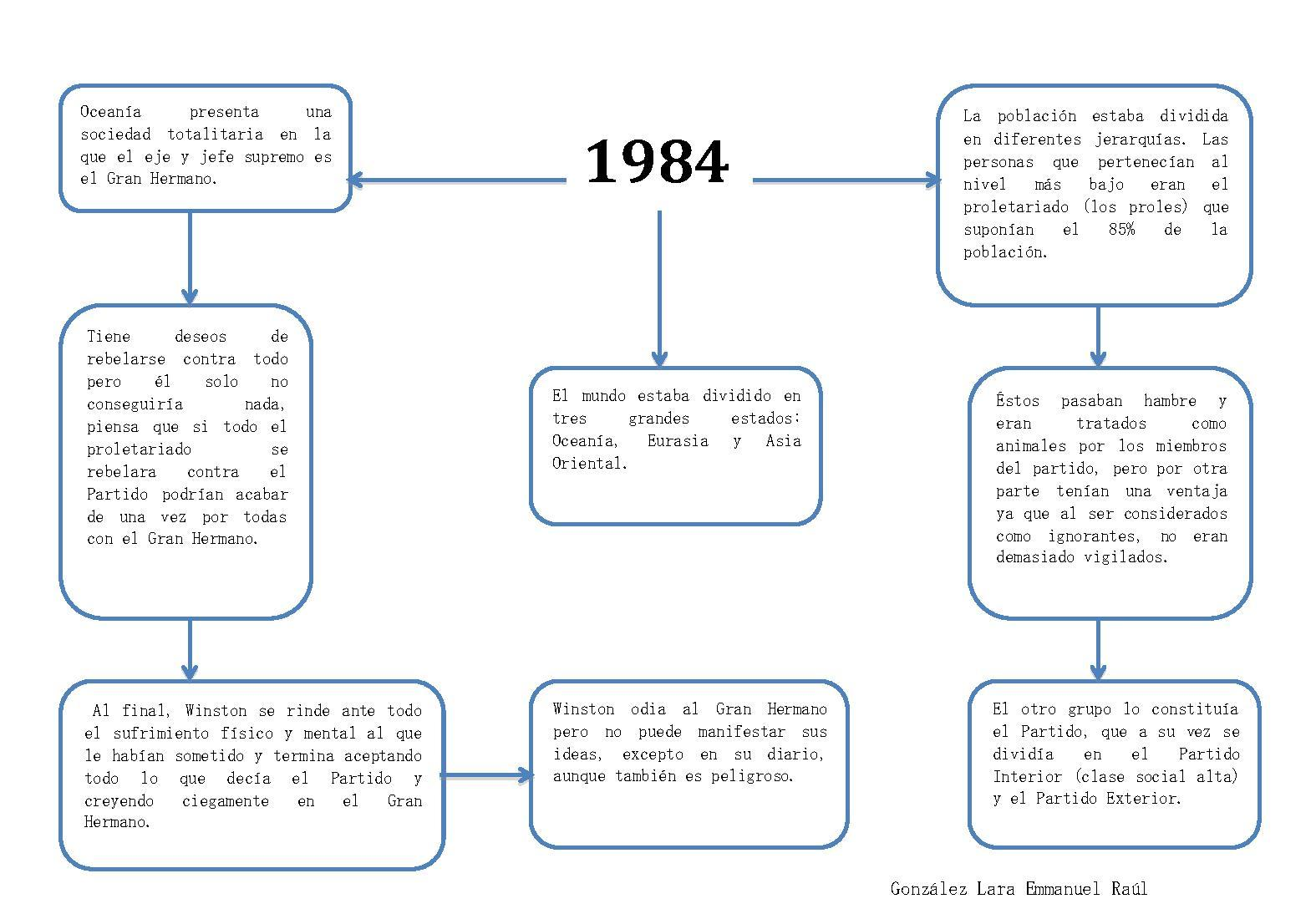 1984 george orwell conformity A summary of themes in george orwell's 1984 learn exactly what happened in this chapter, scene, or section of 1984 and what it means perfect for acing essays, tests, and quizzes, as well as for writing lesson plans.