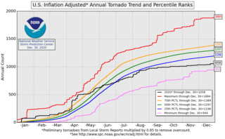Tornadoes of 2020 Notable tornadoes and tornado outbreaks in 2020