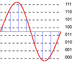 Quantization (signal processing) - 3-bit resolution with eight levels.