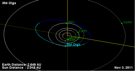 304 Olga Orbit Diagram.png