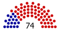 42nd Senate.png
