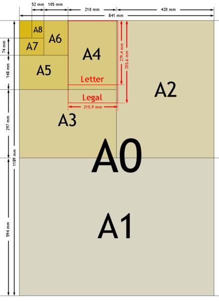 Papier DIN Formate
