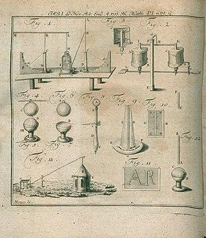 Johann Heinrich Winckler - Illustration about De avertendi fulminis artificio published in Acta Eruditorum, 1755