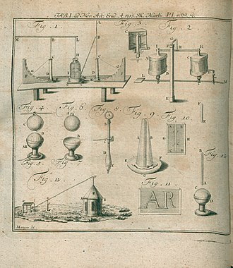 Johann Heinrich Winckler - Illustration about De avertendi fulminis artificio published in Acta Eruditorum, 1755