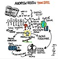 Andrew Keen - Sketchnote - TNW Conference 2012 - Day 2 (7115239881).jpg