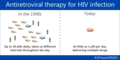 Antiretroviral Therapy for HIV Infection (27423001115).png