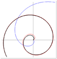 Archimedes–Galileo spiral.png