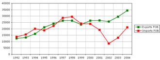 Currency intervention - Imports and exports from Argentina 1992 to 2004