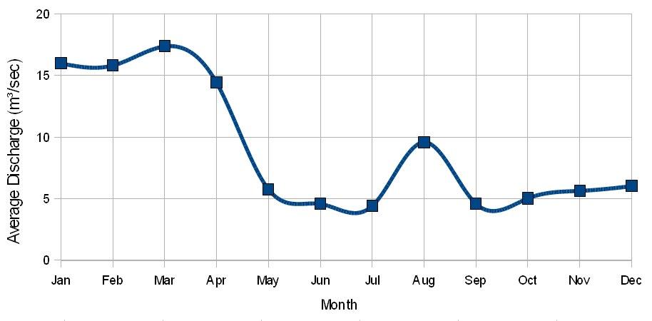 Average Monthly Discharge of Yarkon River (1969-1975)